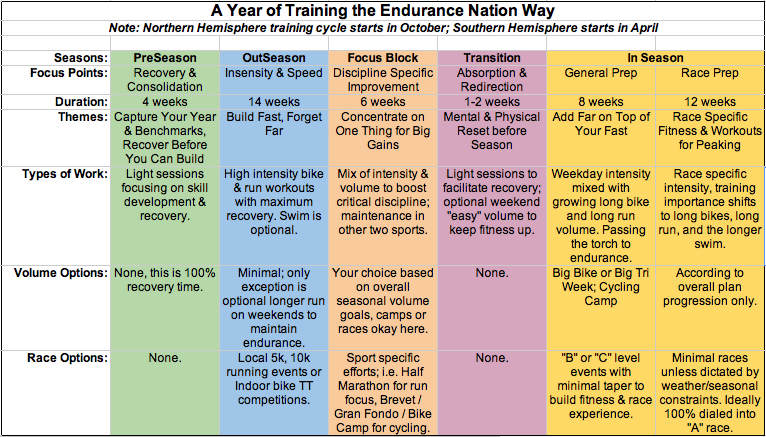 Endurance Nation Triathlon Training Season Map