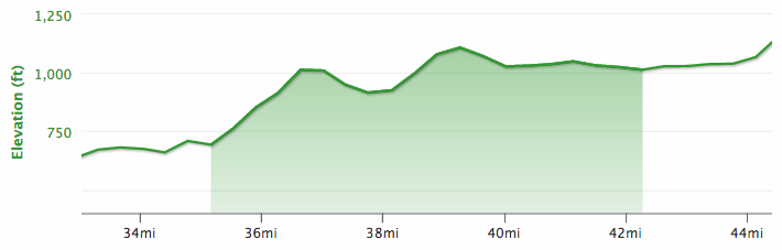 Lake Placid Bike Elevation Graph