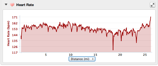 Rian Bogle Heart Rate Graph Arizona2013