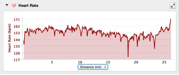 Rian Bogle Heart Rate Graph Arizona2013