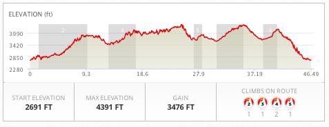 BSG 50 Mile Elevation