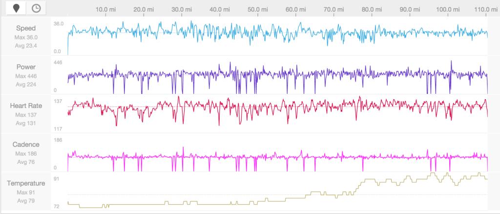 Ironman Texas Bike Data