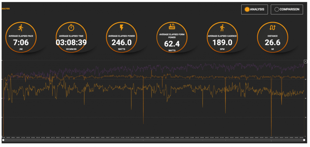 LA Marathon Data on Stryd PowerCenter