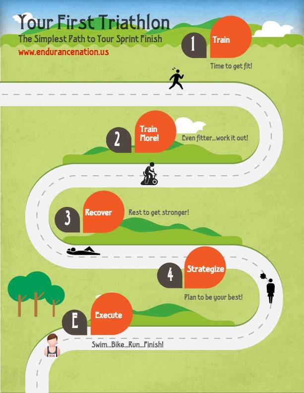 First Triathlon Infographic