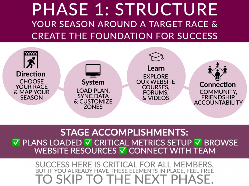 Endurance Nation Roadmap Phase One: STRUCTURE