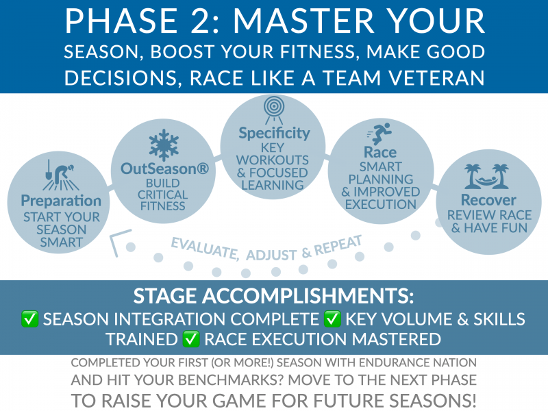 Endurance Nation Roadmap Phase Two: MASTER