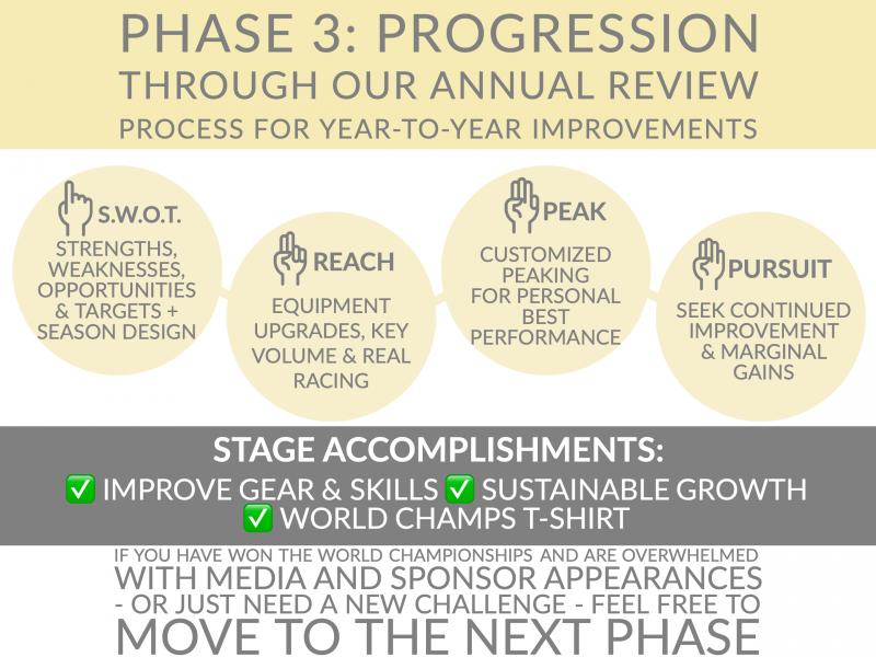 Endurance Nation Roadmap Phase Three: PROGRESSION