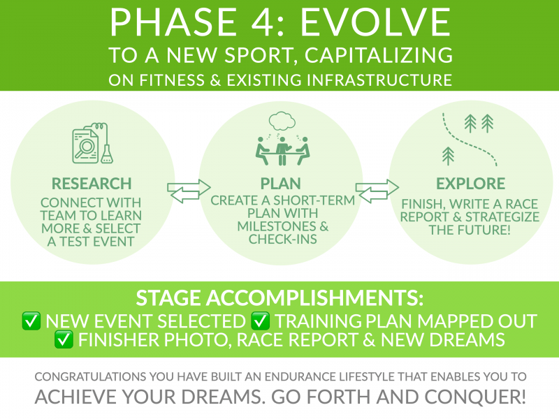 Endurance Nation Roadmap Phase Four: EVOLVE