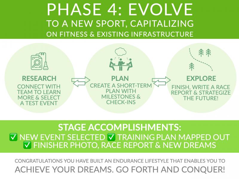 Endurance Nation Roadmap Phase Four: EVOLVE