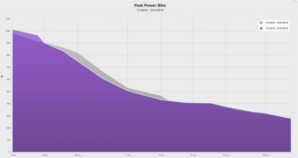 Peak Power 2019 vs 2018